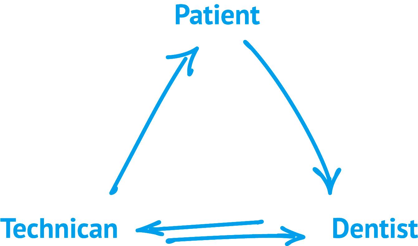 Alcadent_Services_Diagramme_Scribble